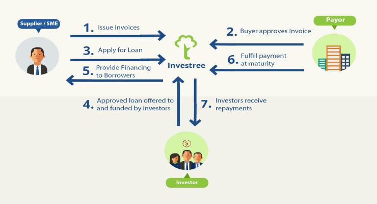 cara kerja investree peer to peer lending ojk