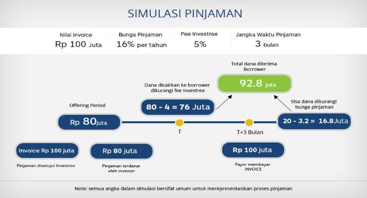 simulasi pinjaman investree untuk pebisnis online