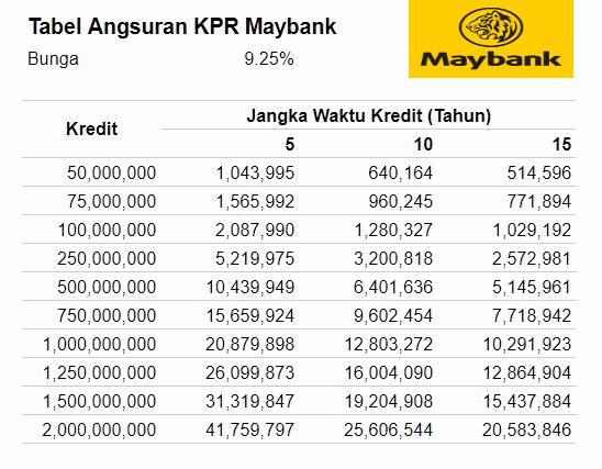 tabel angsuran maybank kpr