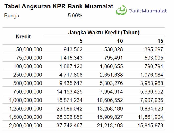 Tabel Pinjaman Multiguna Bank Muamalat Syariah 2020