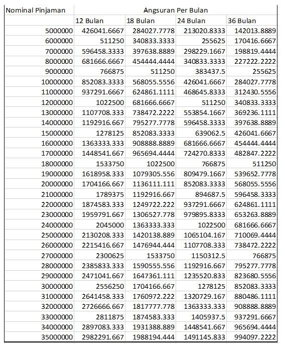 tabel angsuran koperasi berkat