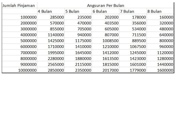 tabel pinjaman koperasi jaya mandiri