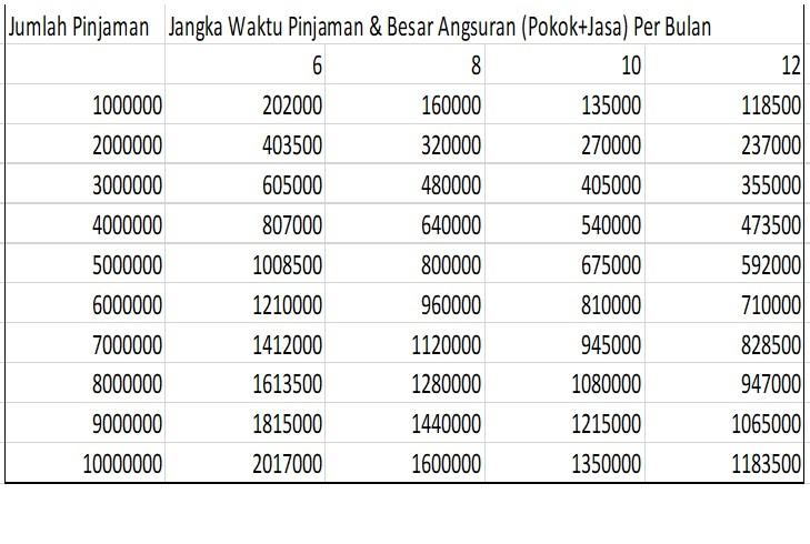 tabel pinjaman koperasi makmur mandiri