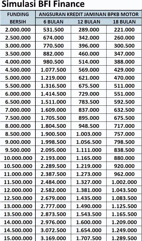 simulasi bfi finance tabel angsuran pinjaman