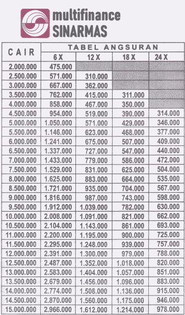 tabel angsuran bank sinarmas multifinance pinjaman