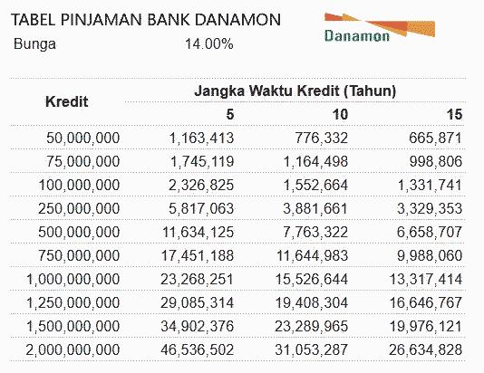 tabel angsuran pinjaman bank danamon jaminan sertifikat rumah