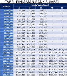 simulasi tabel pinjaman bank sumsel