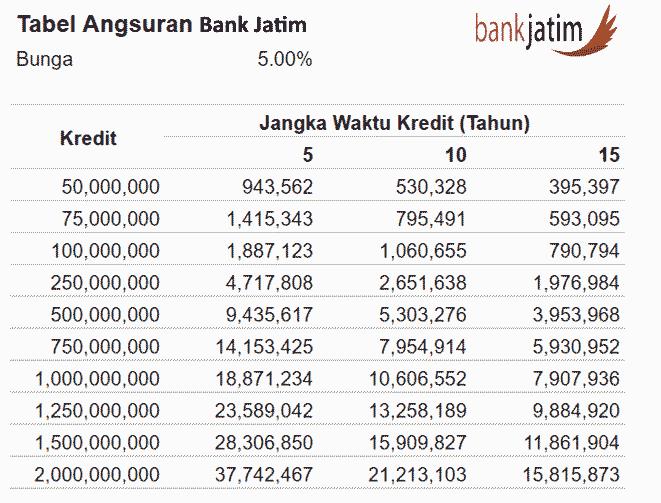 tabel angsuran KTA Bank Jatim, KUR, KPR, Multiguna