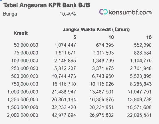 tabel kpr bank bjb dan simulasi pinjaman bank