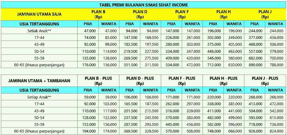 tabel premi asuransi sinarmas sehat