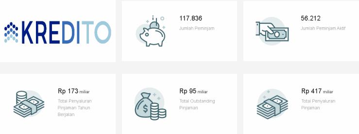 Review Kredito Aplikasi Pinjaman Dana Cash